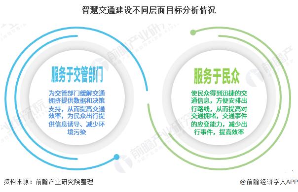 智慧交通建设不同层面目标分析情况