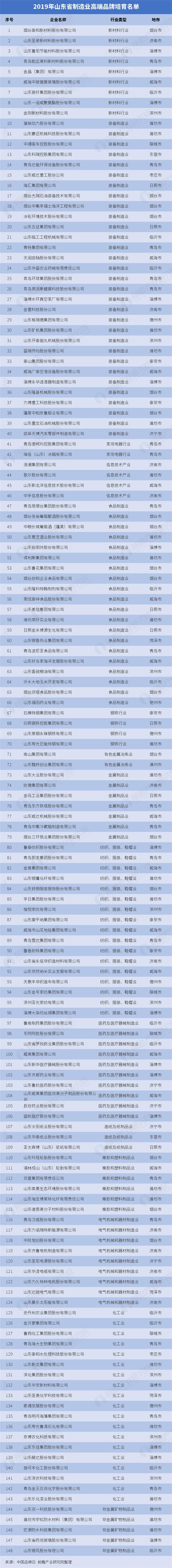 山东制造业名单