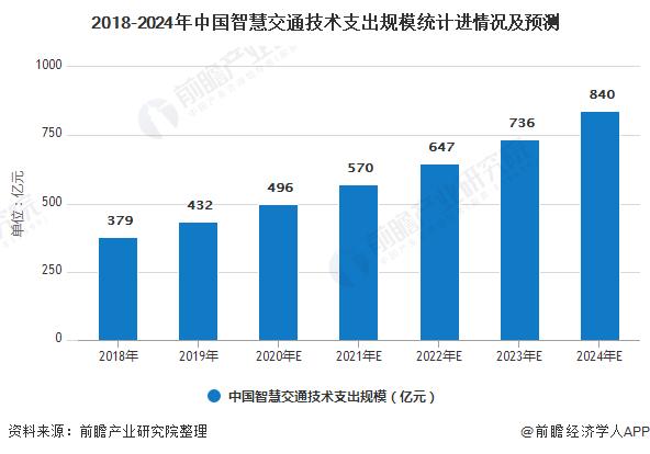 2018-2024年中国智慧交通技术支出规模统计进情况及预测