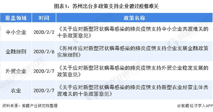 图表1:苏州出台多政策支持企业渡过疫情难关