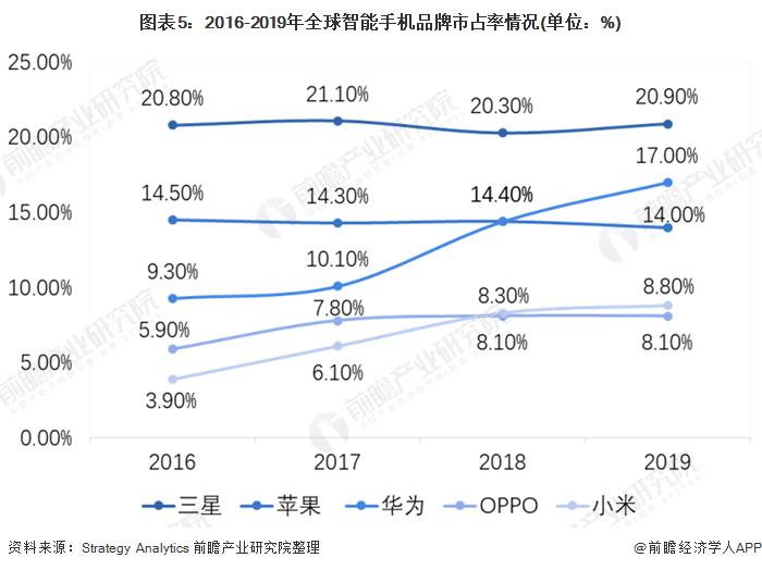 图表5:2016-2019年全球智能手机品牌市占率情况(单位:%)