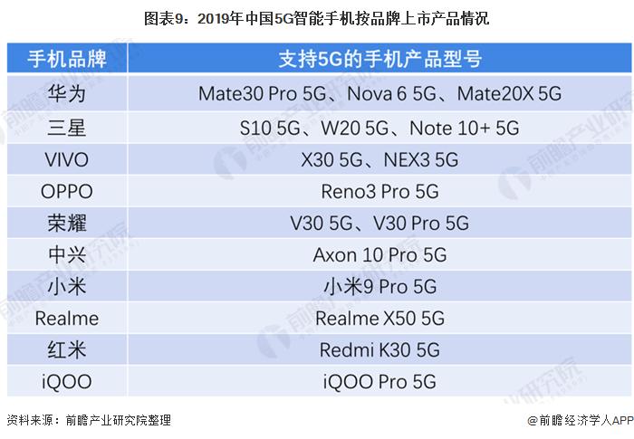 图表9:2019年中国5G智能手机按品牌上市产品情况