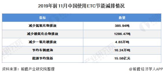 2019年前11月中国使用ETC节能减排情况