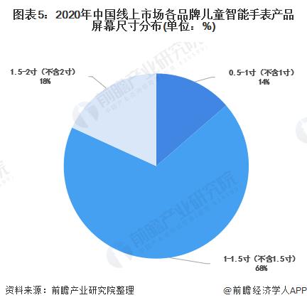 图表5:2020年中国线上市场各品牌儿童智能手表产品屏幕尺寸分布(单位:%)