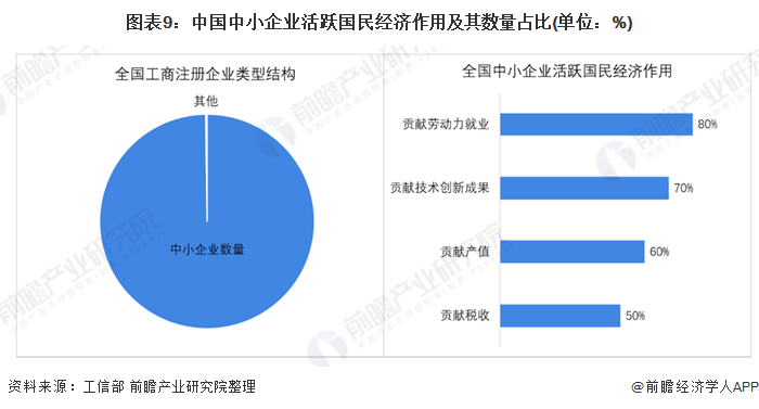 图表9:中国中小企业活跃国民经济作用及其数量占比(单位:%)