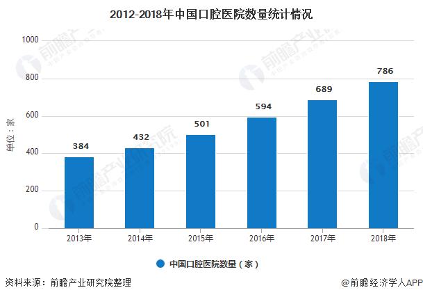 2012-2018年中国口腔医院数量统计情况