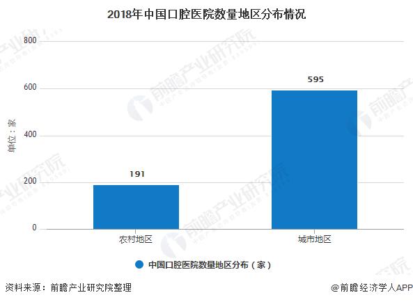 2018年中国口腔医院数量地区分布情况