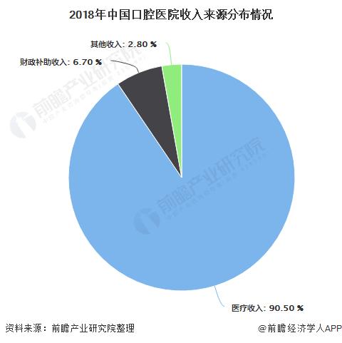 2018年中国口腔医院收入来源分布情况