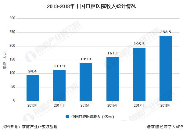 2013-2018年中国口腔医院收入统计情况