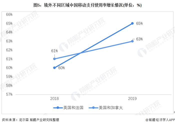 图5:境外不同区域中国移动支付使用率增长情况(单位:%)
