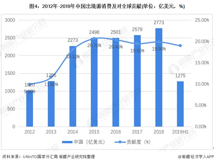 图4:2012年-2019年中国出境游消费及对全球贡献(单位:亿美元,%)