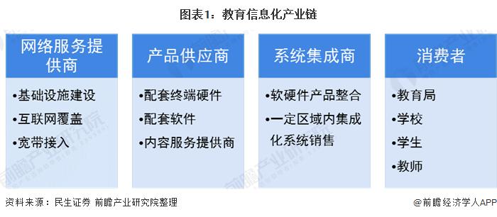 圖表1:教育信息化產業鏈