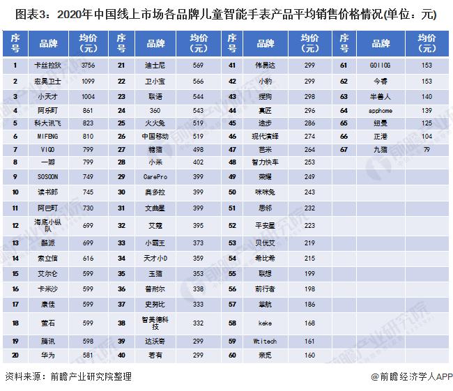 图表3:2020年中国线上市场各品牌儿童智能手表产品平均销售价格情况(单位:元)