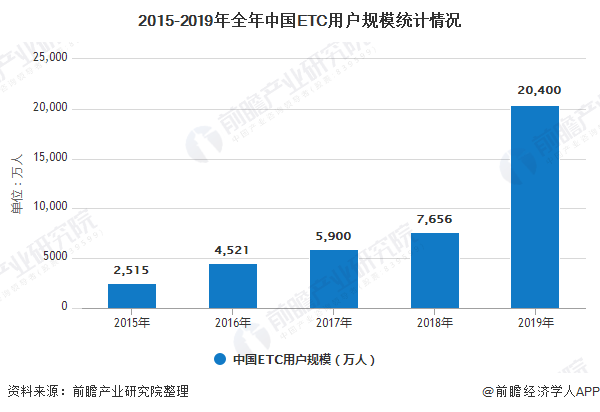2015-2019年全年中国ETC用户规模统计情况