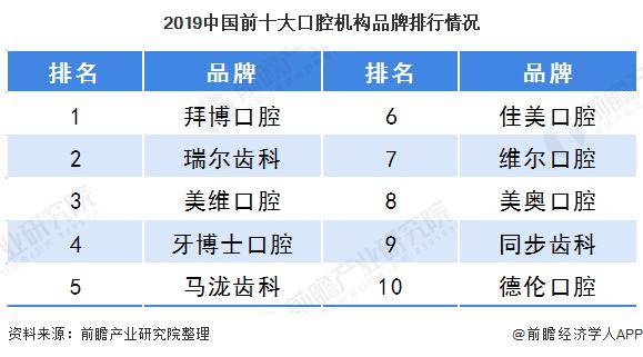 2019中国前十大口腔机构品牌排行情况