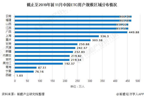 截止至2019年前11月中国ETC用户规模区域分布情况
