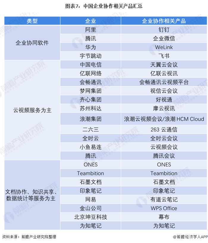 图表7:中国企业协作相关产品汇总