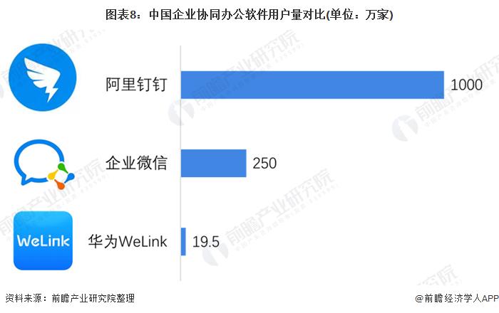 图表8:中国企业协同办公软件用户量对比(单位:万家)