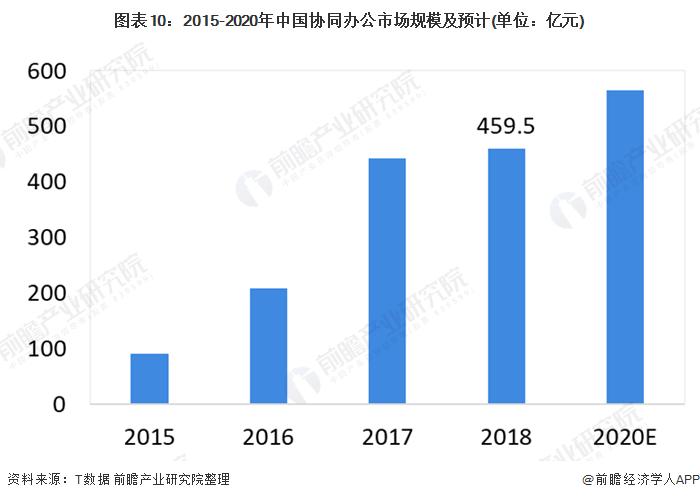 图表10:2015-2020年中国协同办公市场规模及预计(单位:亿元)