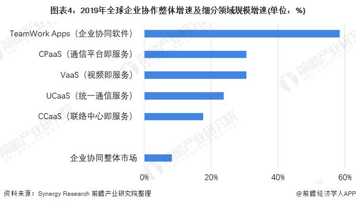 图表4:2019年全球企业协作整体增速及细分领域规模增速(单位:%)