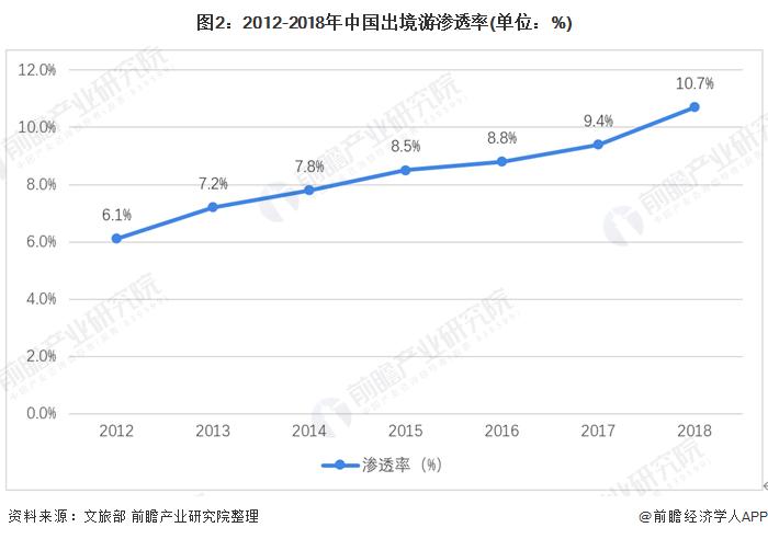 图2:2012-2018年中国出境游渗透率(单位:%)