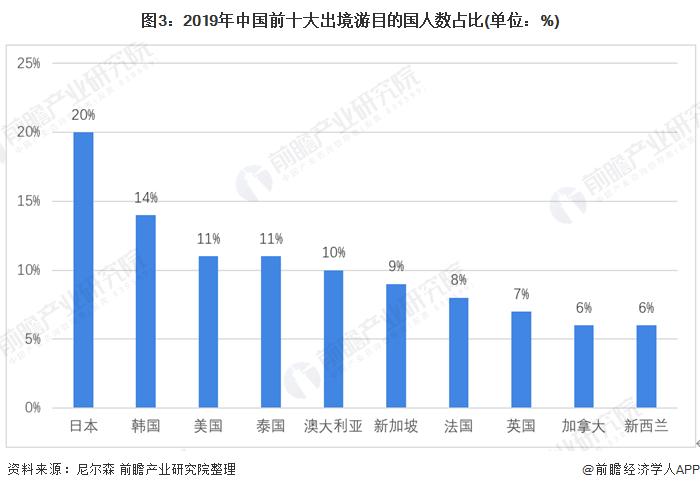图3:2019年中国前十大出境游目的国人数占比(单位:%)