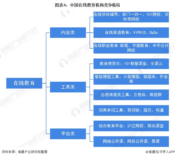圖表4:中國在線教育機構競爭格局