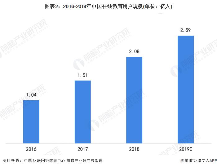 圖表2:2016-2019年中國在線教育用戶規模(單位:億人)