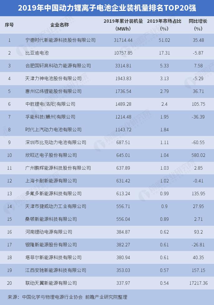 动力锂离子电池企业排名