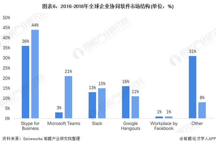 图表6:2016-2018年全球企业协同软件市场结构(单位:%)