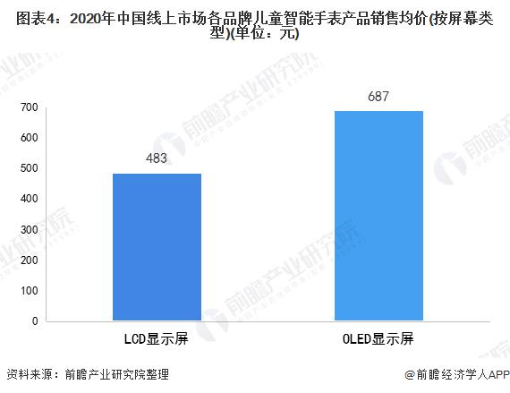 图表4:2020年中国线上市场各品牌儿童智能手表产品销售均价(按屏幕类型)(单位:元)