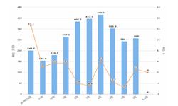 2019年12月全国<em>啤酒</em>产量及增长情况分析