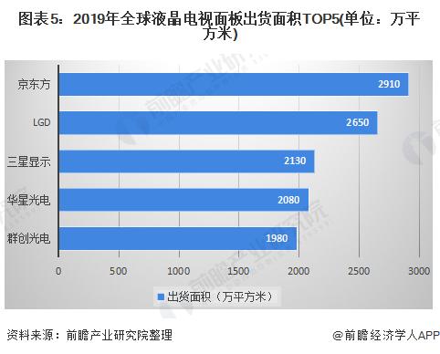 圖表5:2019年全球液晶電視面板出貨面積TOP5(單位:萬平方米)