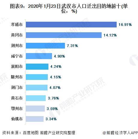 图表9:2020年1月23日武汉市人口迁出目的地前十(单位:%)