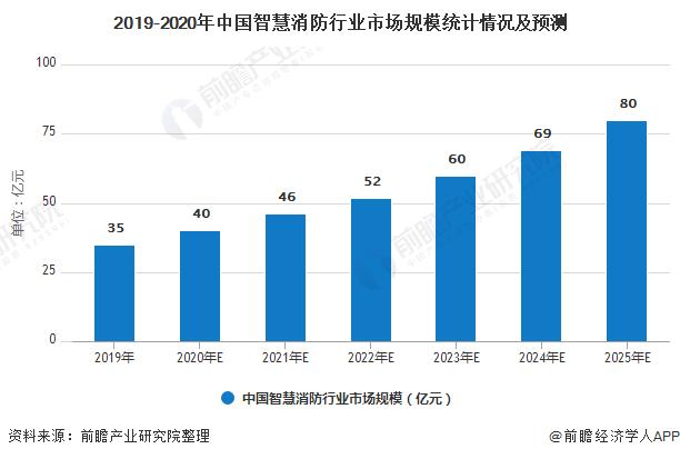 2019-2020年中国智慧消防行业市场规模统计情况及预测