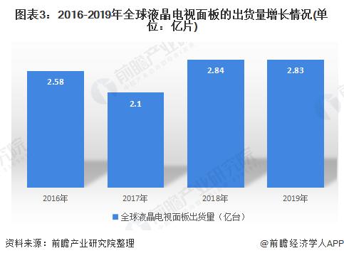 圖表3:2016-2019年全球液晶電視面板的出貨量增長情況(單位:億片)
