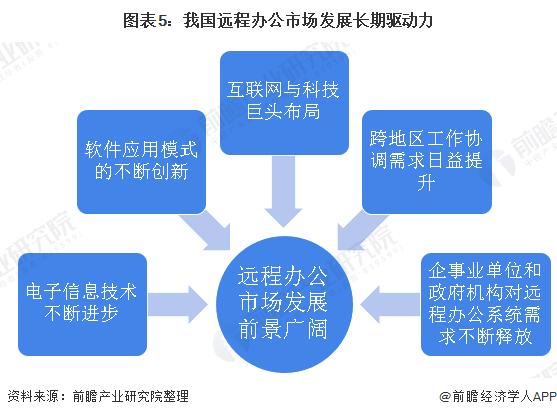 图表5:我国远程办公市场发展长期驱动力