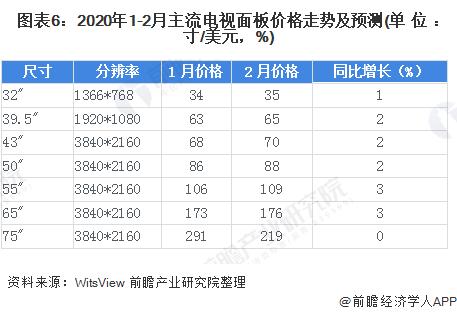 圖表6:2020年1-2月主流電視面板價格走勢及預測(單位:寸/美元,%)