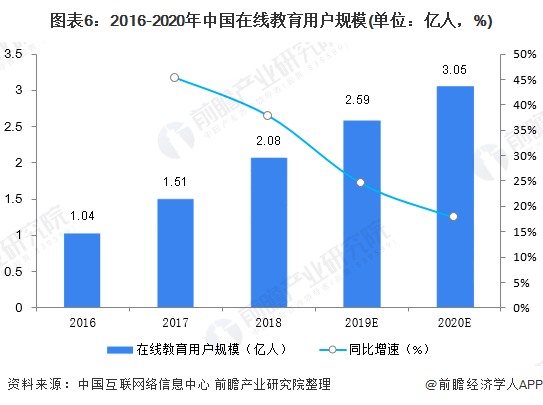 图表6:2016-2020年中国在线教育用户规模(单位:亿人,%)