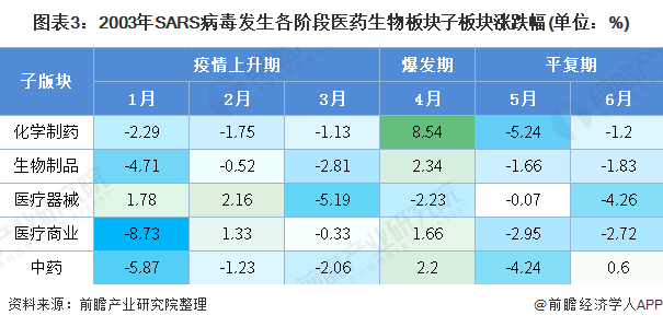 图表3:2003年SARS病毒发生各阶段医药生物板块子板块涨跌幅(单位:%)