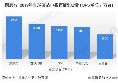 圖表4:2019年全球液晶電視面板出貨量TOP5(單位:萬臺)