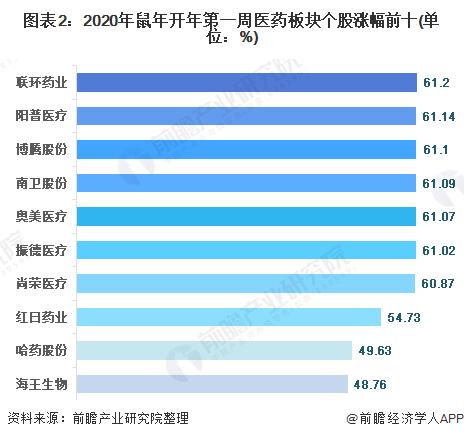 图表2:2020年鼠年开年第一周医药板块个股涨幅前十(单位:%)