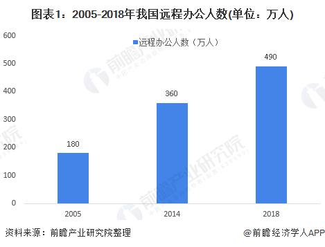 图表1:2005-2018年我国远程办公人数(单位:万人)