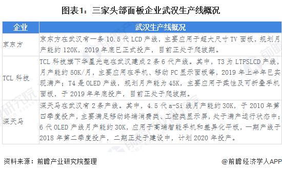 圖表1:三家頭部面板企業武漢生產線概況