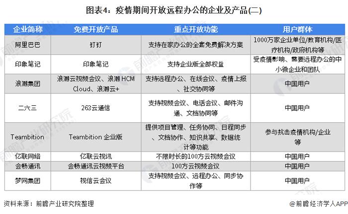 图表4:疫情期间开放远程办公的企业及产品(二)