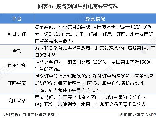 图表4:疫情期间生鲜电商经营情况