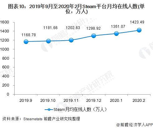 图表10:2019年9月至2020年2月Steam平台月均在线人数(单位:万人)