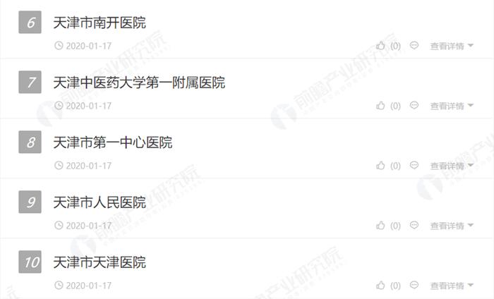 2020年1月天津市最好的皮肤科医院排行榜