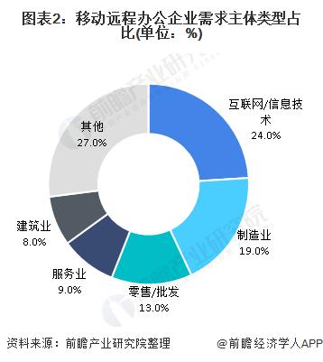 图表2:移动远程办公企业需求主体类型占比(单位:%)