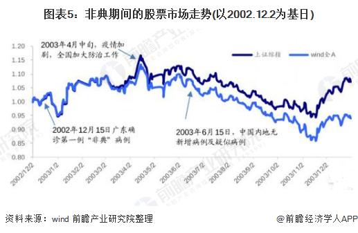 中国股票市场现状_新型冠状肺炎疫情影响下中国股市现状分析 央行与北向资金 ...